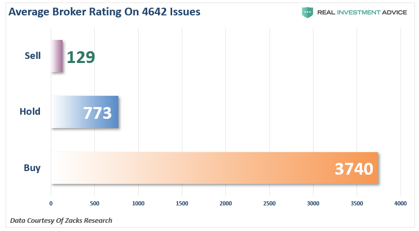 Average Broker Rating on 4642 Issues