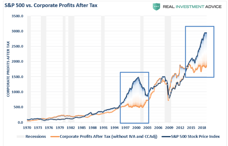 S&P 500 vs Corporate Profits After Tax