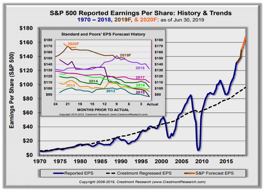 S&P 500 Reported Earnings Per Share: History and Trends