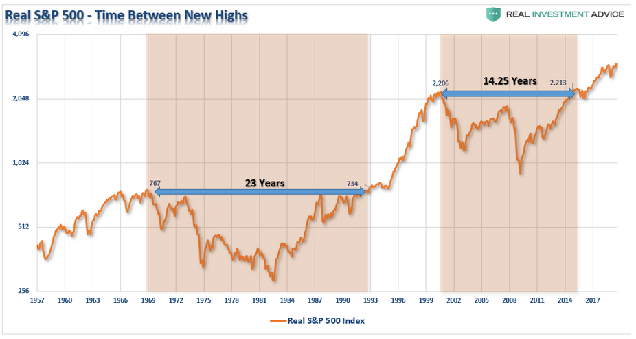 Real S&P 500 - The Time Between New Highs