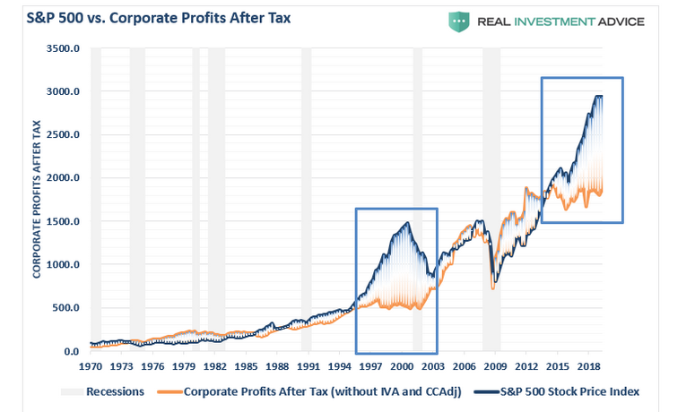 S&P 500 vs. Corporate Profits After Tax
