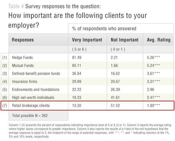 How Important Are The Following Clients To Your Employer?