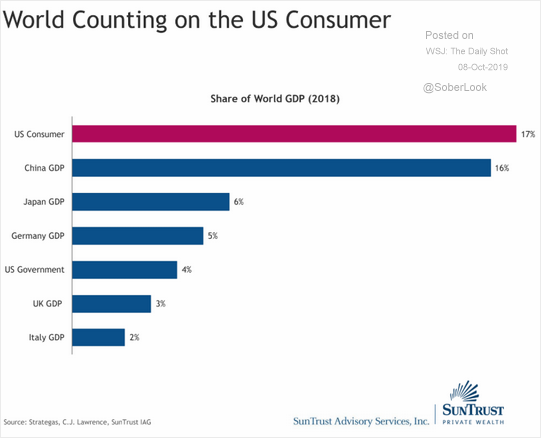 World Counting on the US Consumer