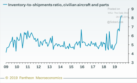Inventory To Shipments Ratio, Civilian Aircraft and Parts