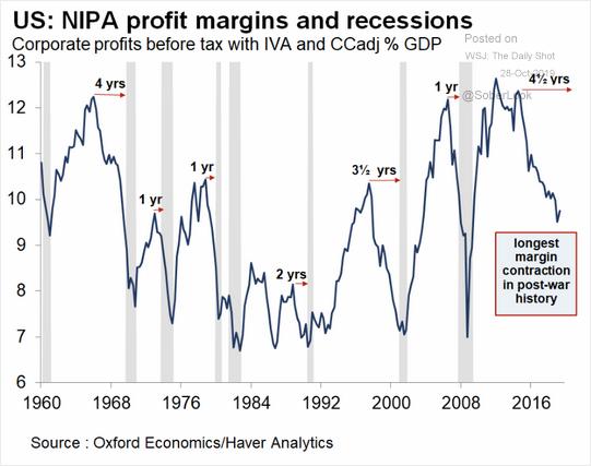 NIPA Profit Margins and Recessions