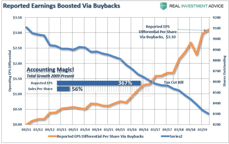 Reported Earnings Boosted via Buybacks