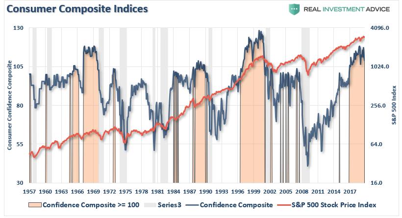 Consumer Composite Indices