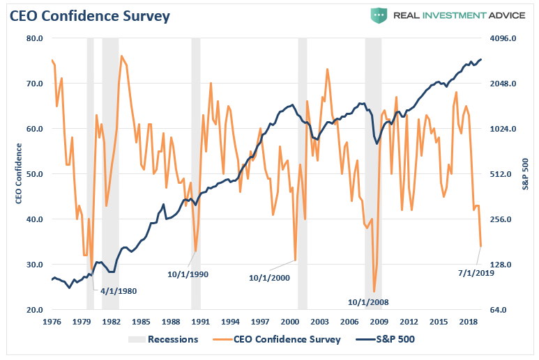 CEO Confidence Survey