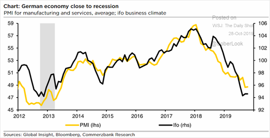 Germany Economy Close to Recession