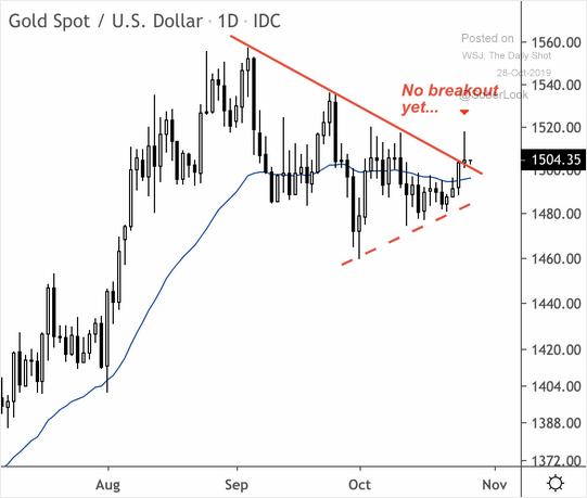 Gold Spot / US Dollar