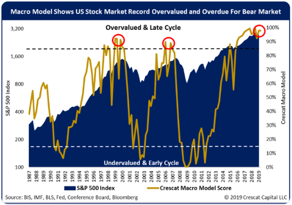 Macro Model Shows US Stock Market Record Overvalued and Overdue for Bear Market