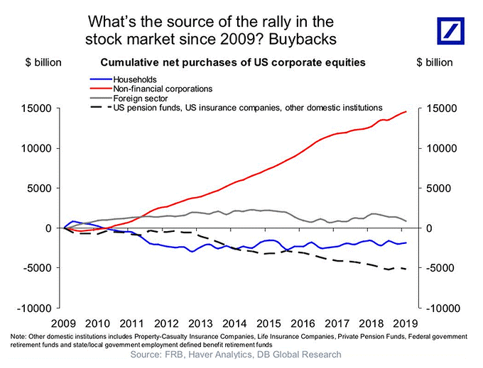 What's the Source of the Rally in the Stock Market Since 2009? Buybacks